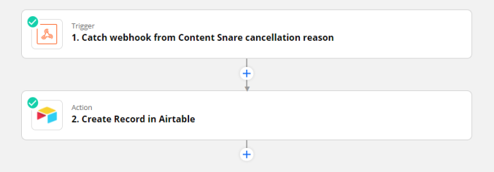 Zap set-up: Trigger: Catch webhook from Content Snare cancellation reason. Action: Create record in AirTable.
