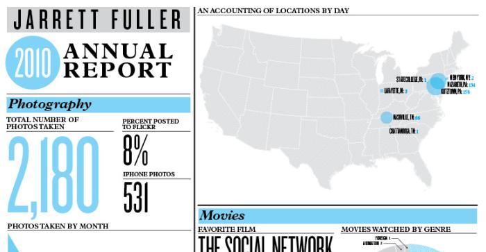 Fuller annual report