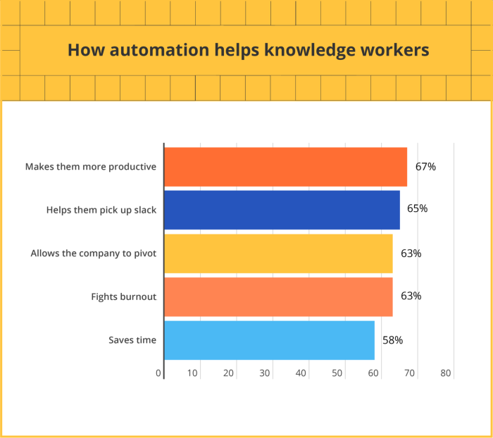 How automation benefits knowledge workers