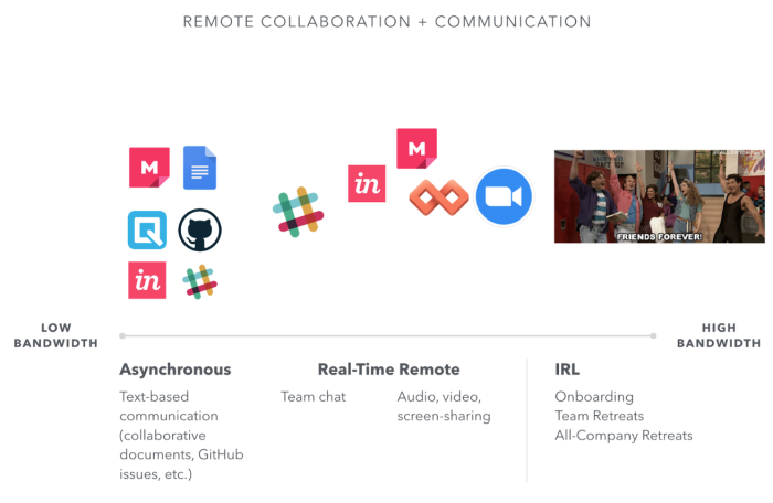 remote communication and collaboration chart