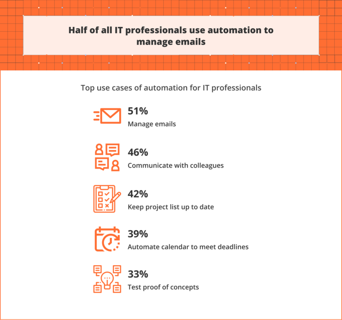 Infographic showing how IT professionals are using automation
