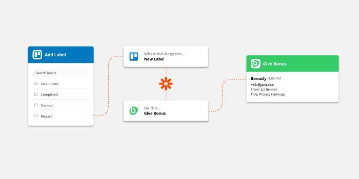 Bonusly visual workflow with Zapier