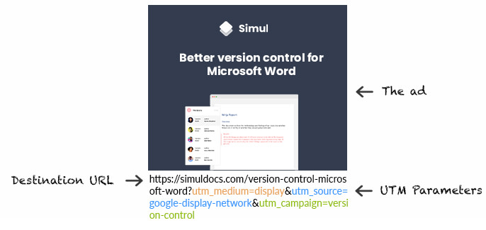 """An annotated image showing a Simul ad. Below the ad image is a URL with utm parameters applied. An arrow points to the ad next to text reading """"The ad."""" Similar arrows and text point to the main URL and the added UTM parameters for tracking."""