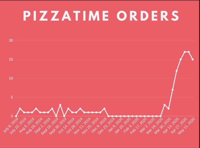 A graph showing a huge spike in orders starting in March