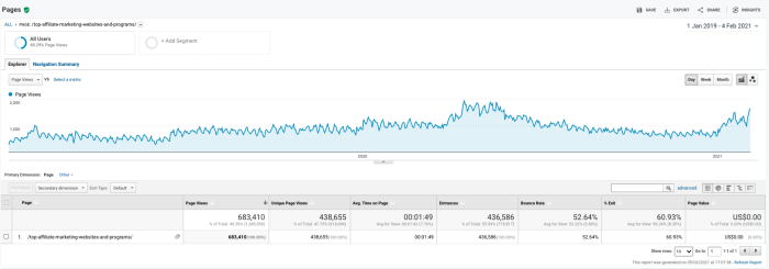 A screenshot of Google Analytics showing page views to the blog post