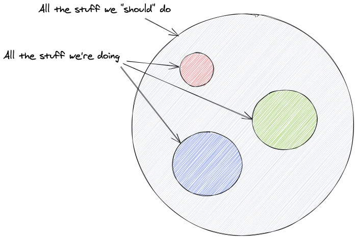 """A circle with three circles inside it. The big circle is labeled """"All the stuff we 'should' do""""; the three small circles are all labeled """"All the stuff we're doing."""""""
