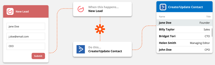 An illustration of Zapier at work. At left is a form with a name, email address, and title. The middle shows Zapier using a new submission from Outgrow to create a new contact in ActiveCampaign. At right, new contacts have been made from submissions..