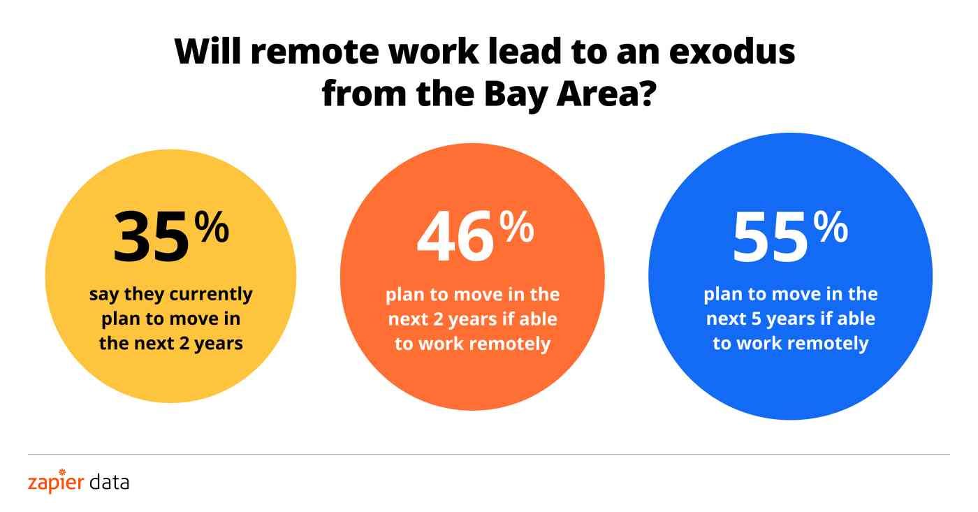 Will remote work lead to an exodus