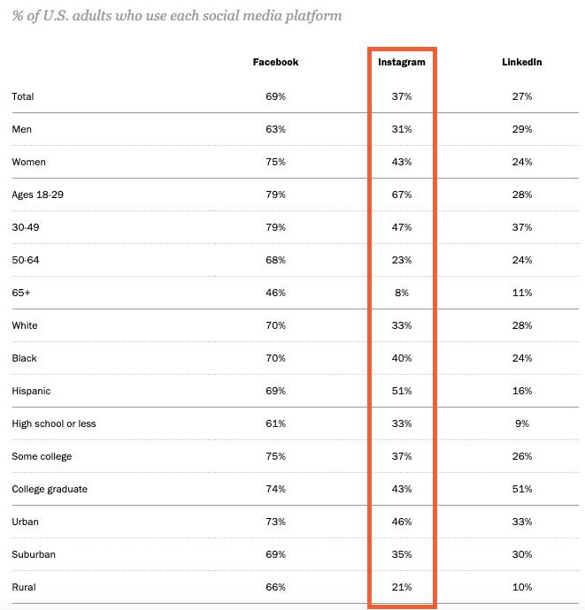 Instagram demographics