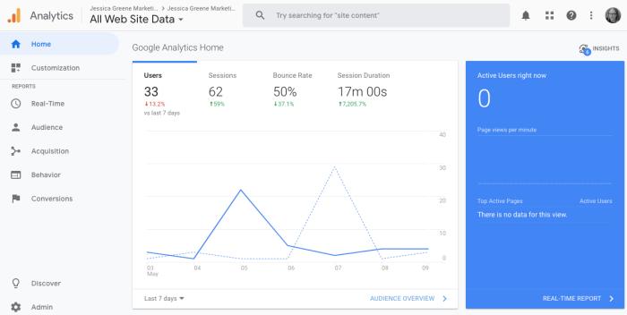 google analytics default dashboard