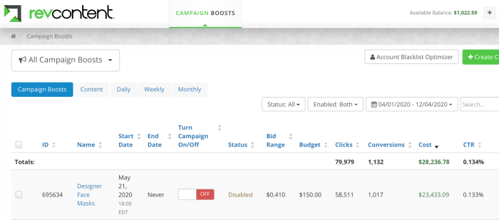 A screenshot showing over $28k on RevContent native ad spend (over 1,000 conversions)