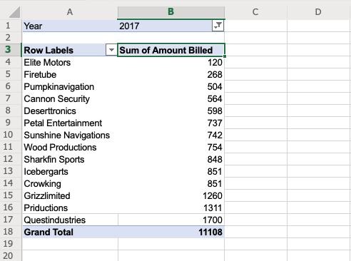 Resultados de la tabla dinámica de facturación de clientes que muestran Questindustries con $ 1,700