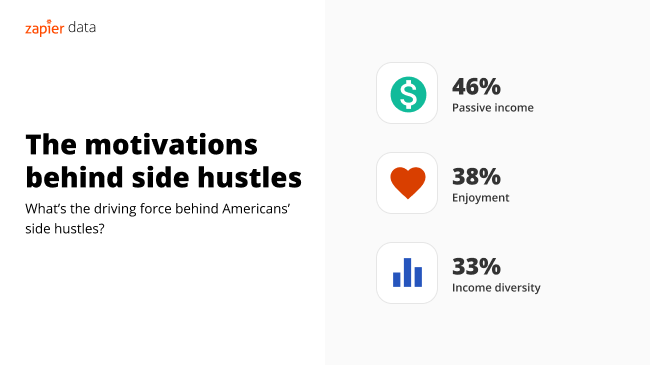A visual breakdown of people's motivations for starting a side hustle