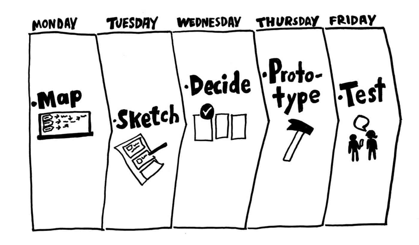 GV Design Sprint Workflow