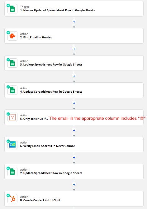 The eight steps in the email outreach Zap, featuring Google Sheets, Hunter, Filter, NeverBounce, and HubSpot