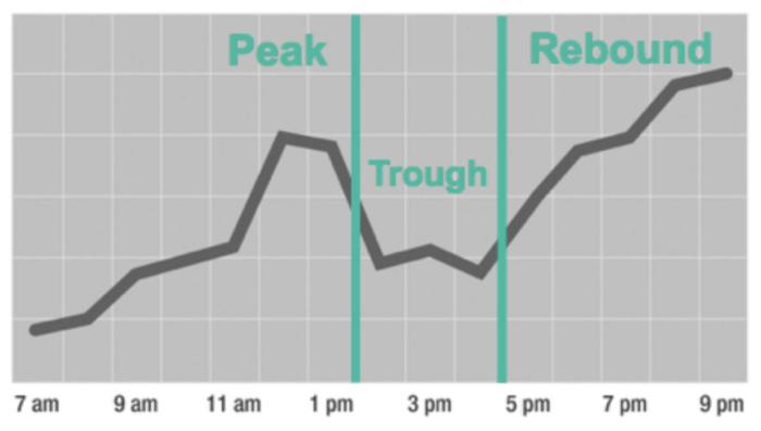 Peak, trough, rebound graph