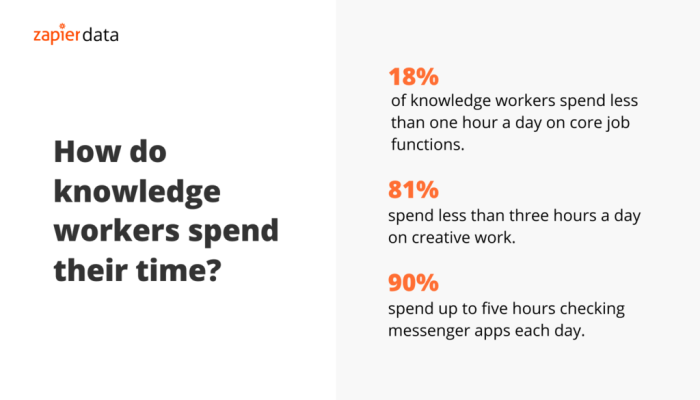 Infographic showing how knowledge workers spend their time