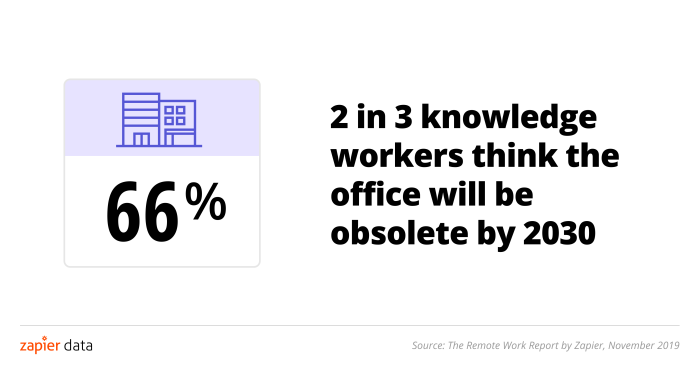 2 in 3 knowledge workers think the office will be obsolete by 2030