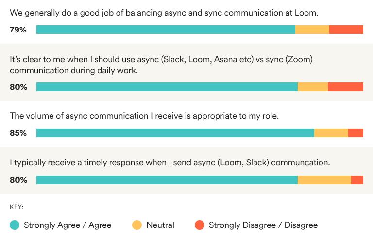Graph 1 for Hybrid Survey