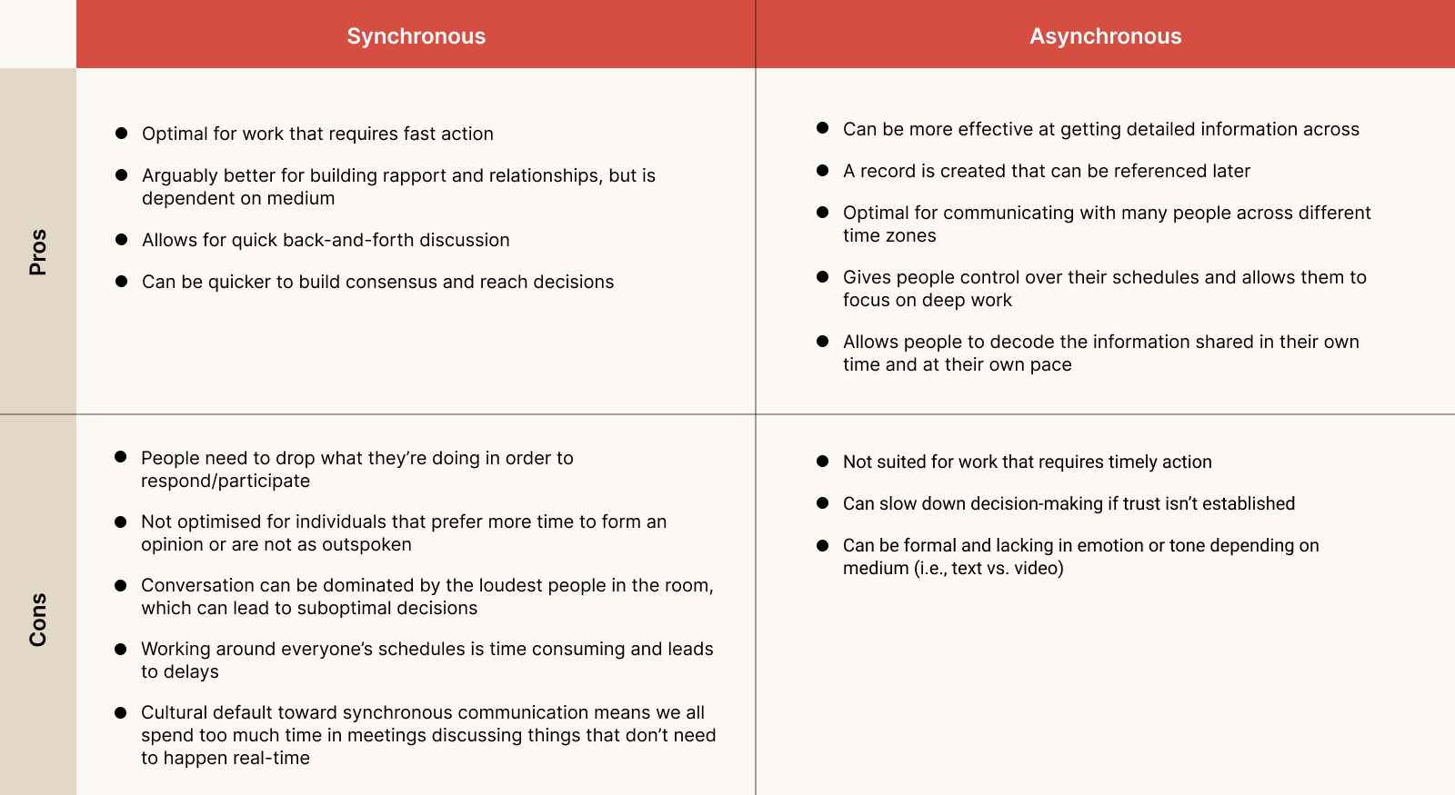 Comparison Chart: The Pros and Cons of Synchronous Vs. Asynchronous Communication