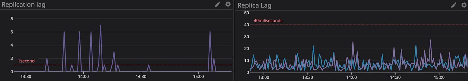 Replica lag screenshot