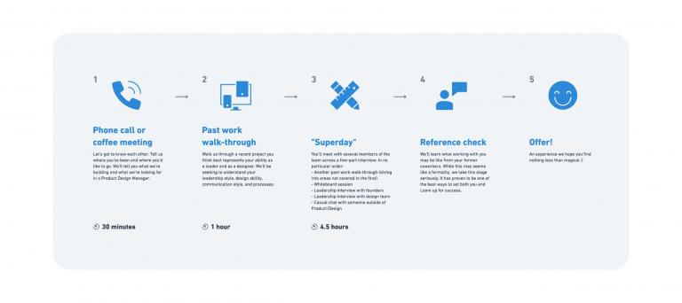 Interview process diagram