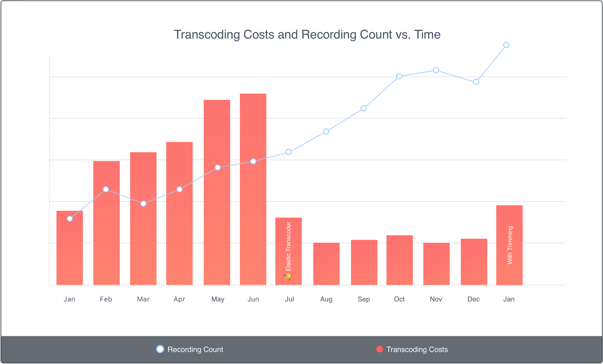 Transcoding costs and recording count over time graph