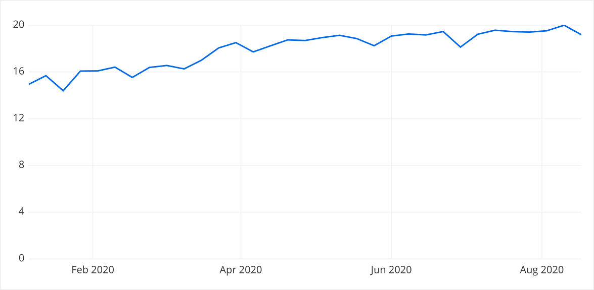 A line graph shows average number of meetings per week went up from February to August 2020.