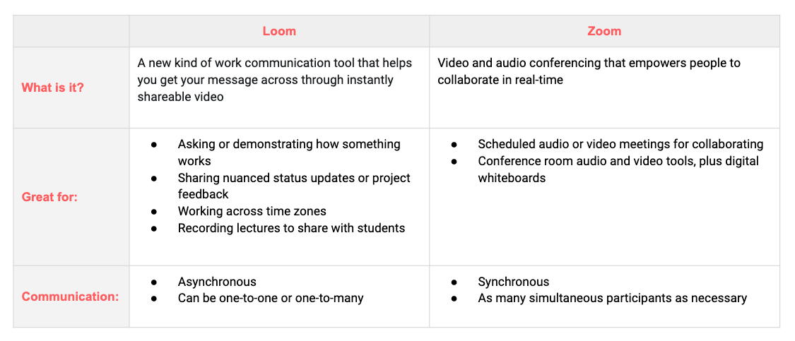 Loom vs Zoom comparison chart: Loom is a new kind of work communication tool that helps you get your message across through instantly shareable video. It's great for asking or demonstrating how something works, sharing nuanced status updates or project feedback, working across time zones, and recording lectures to share with students. Communication is asynchronous and can be one-to-one or one-to-many. Zoom is video and audio conferencing that empowers people to collaborate in real-time. It's great for scheduled audio or video meetings for collaborating, and conference room audio and video tools, plus digital whiteboards. Communication is synchronous and includes as many simultaneous participants as necessary