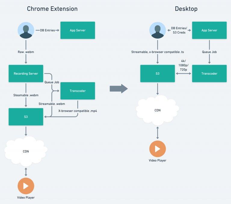 Flow diagram for Chrome extension and desktop