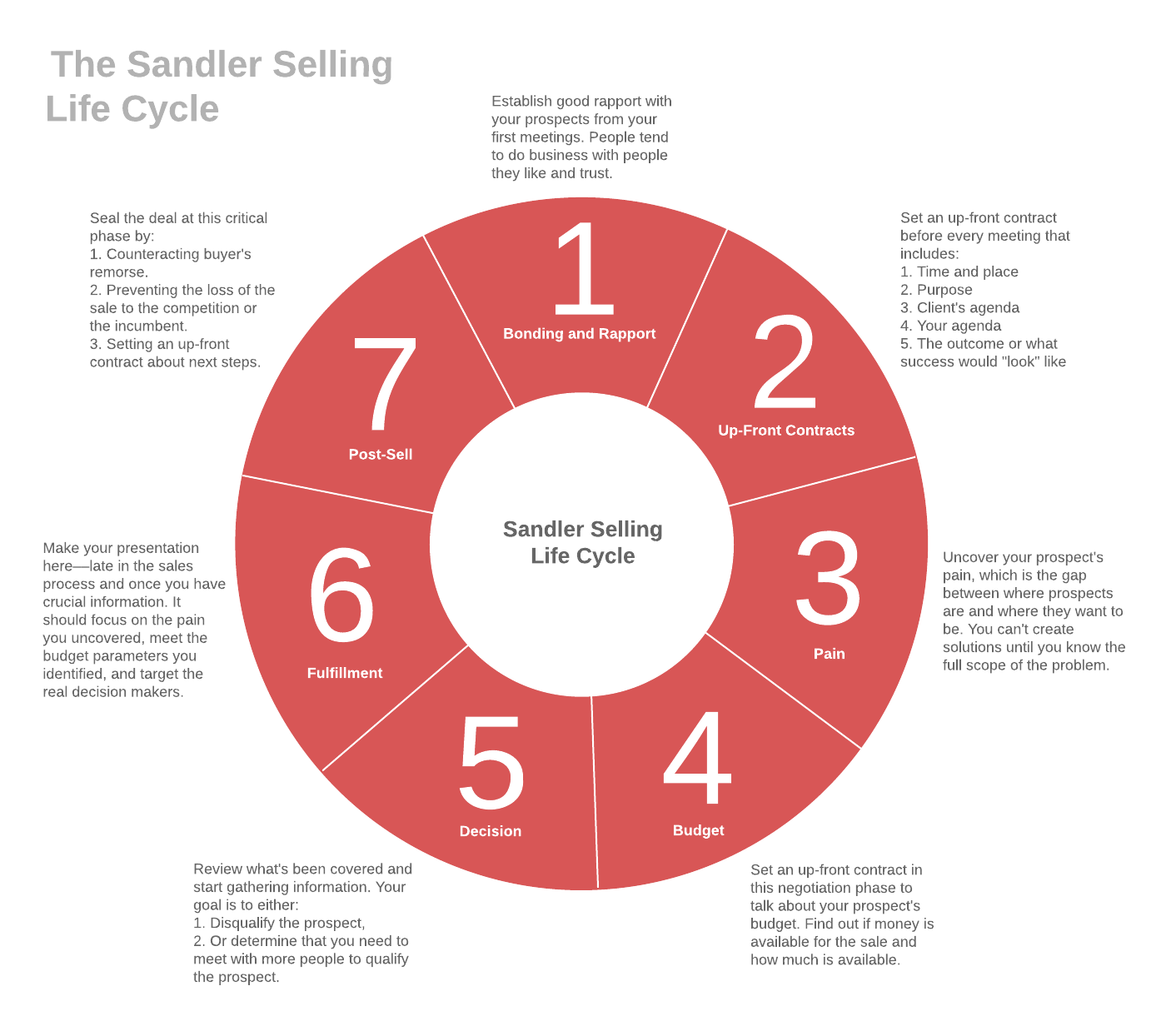 The Sandler Selling Life Cycle chart