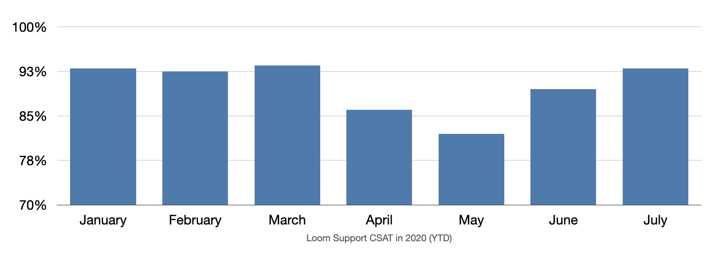Bar chart for Loom's CSAT month over month