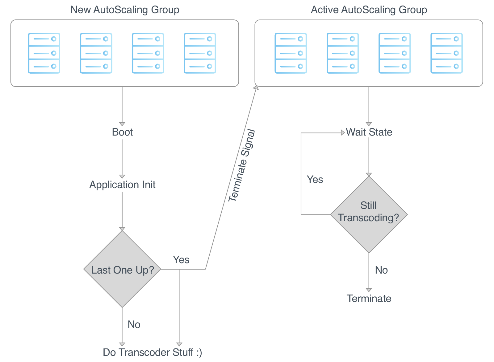 Loom transcoder deployment architecture