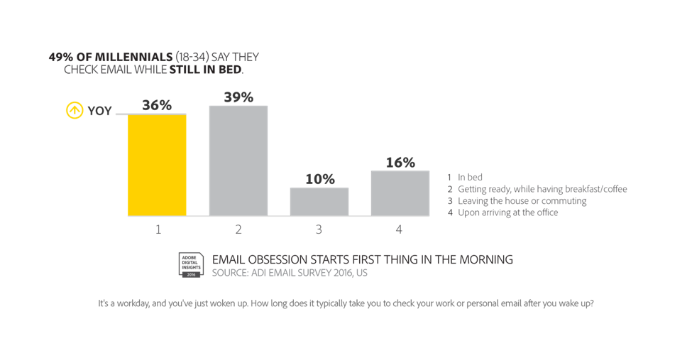 Chart showing 49% of millennials check email while still in bed