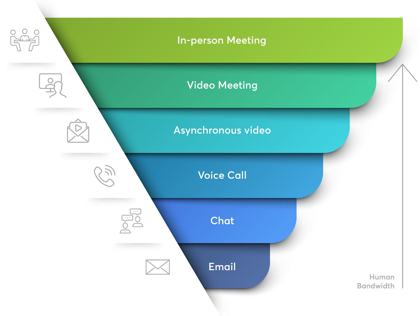 This chart shows the progression of communication bandwidth from high (in-person meetings) to low (email)