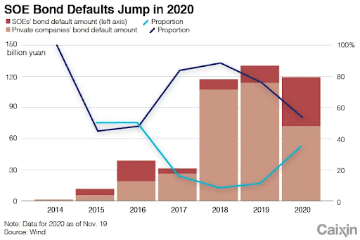 Rising Defaults Among SOEs