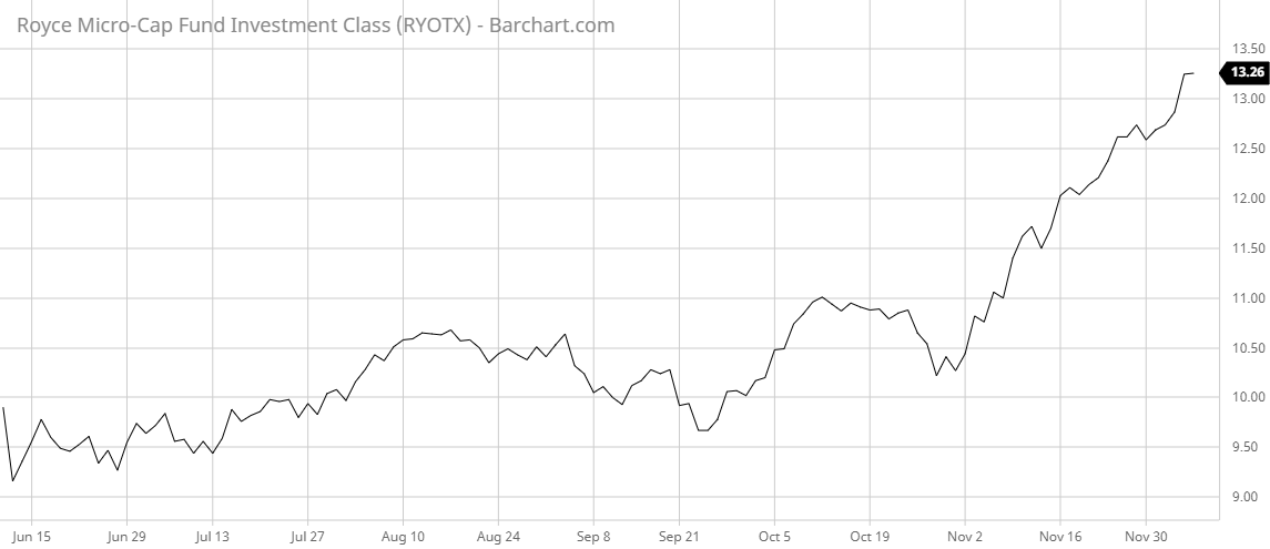 RYOTX Barchart Interactive Chart 12 08 2020