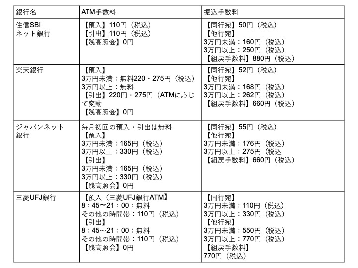 Ufj ネット バンキング 振込 手数料