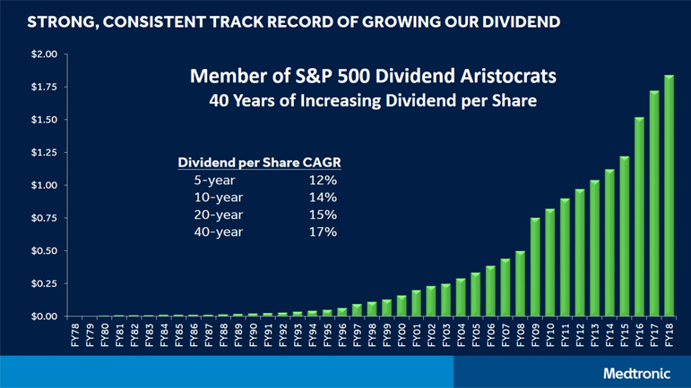 Medtronic Graph of Dividend Growth