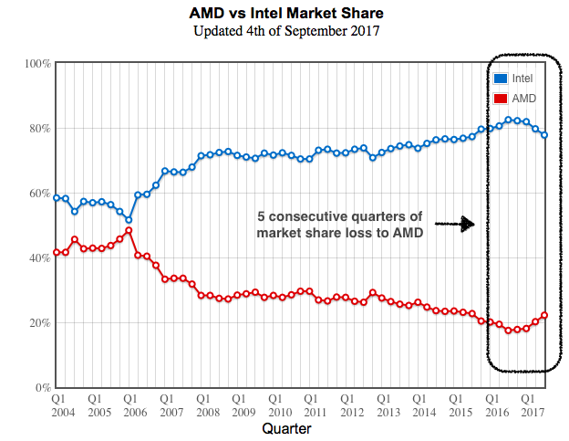 AMD vs Intel Market Share