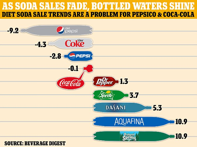 Sale of Bottled Water increasing as Soda sales decrease