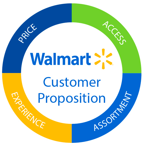 Walmart Customer Proposition