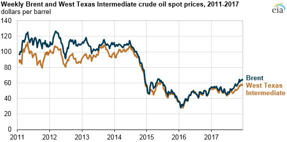 Weekly Brent and West Texas Crude Oil Prices