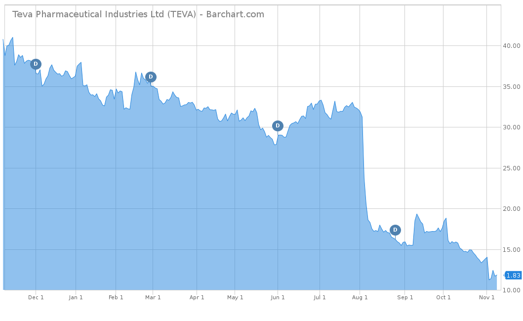 Teva Pharmaceutical Industries Ltd (TEVA)