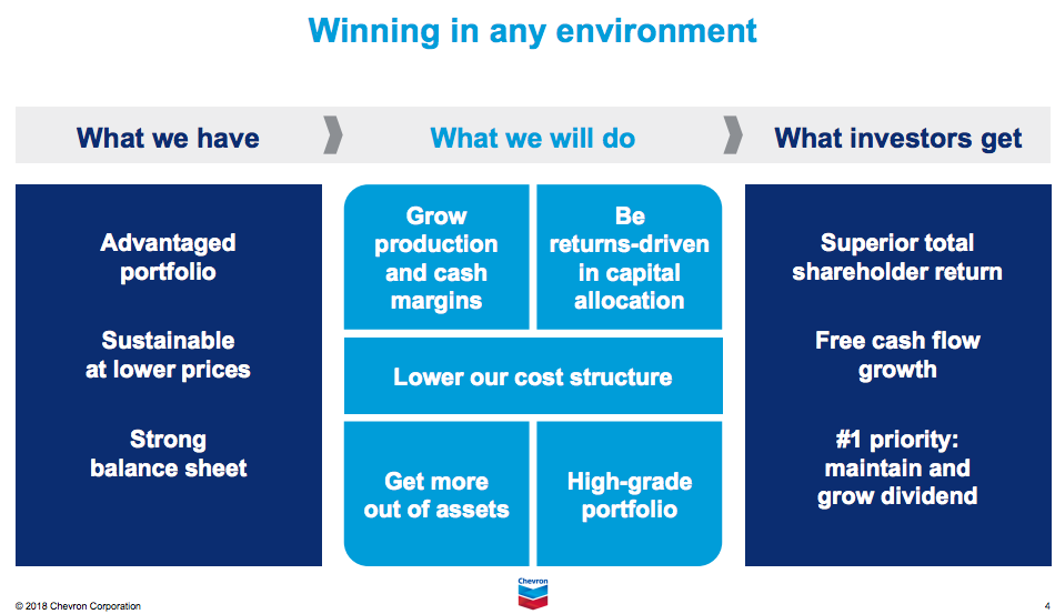 Chevron Investment Model