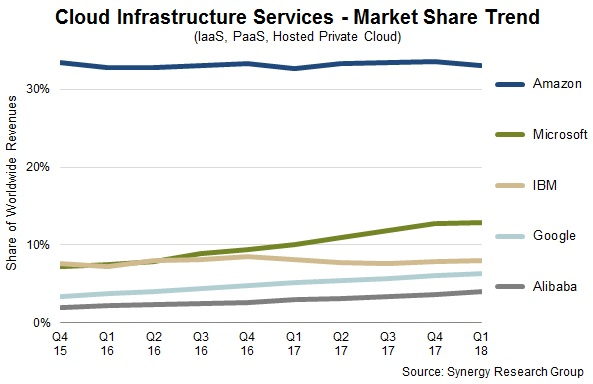 Cloud Infrastructure Services - Market Share Trend
