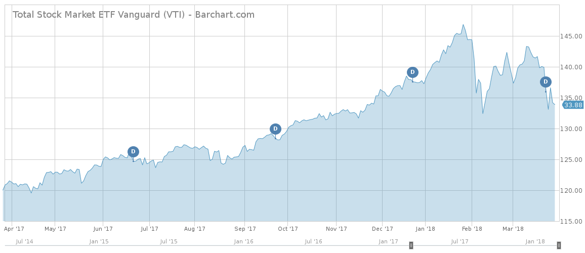 Total Stock Market ETF Vanguard Chart