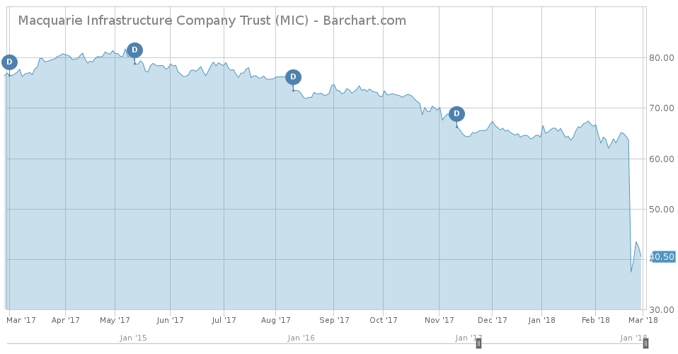 Macquarie Infrastructure Company Trust Chart