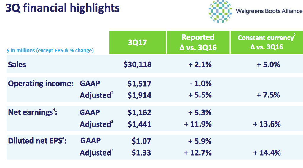 3Q Financial Highlights