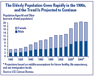 Growth of elderly population in 1900